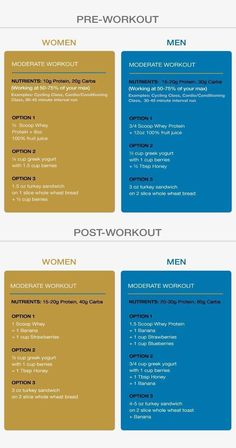 Best pre and post workout meals. http://www.weightlosejumpstart.org/importance-of-nutrition/
