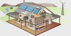 Home-Scale Solar Energy