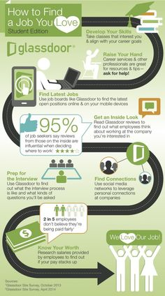 Job Search Process | Job Search Infographic | How to Find a #Job You Love – Student Edition ~ Glassdoor #careers