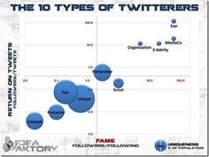 the 10 types of twitterers ! which one are you ?