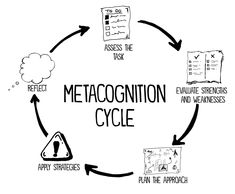 N) Thinking about thinking Ex) Metacognition cycle Positive Psychology, School Psychology, Teaching Strategies, Teaching Tips, Thinking Skills, Critical Thinking, Cognitive Behavioral Therapy, Developmental Psychology, Personal Development Skills