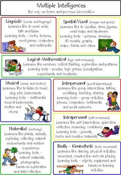 Great handout for parents to explain the 8 multiple intelligences. Includes how they like to learn and learning tools for each type Teaching Strategies, Teaching Tips, Instructional Strategies, Instructional Technology, Instructional Coaching, Learning Styles, Learning Tools, Early Learning, Student Learning