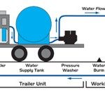 Mobile power washing trailer is used to hold the useful tools as turbo nozzles, water brooms, spray lancers, and hose reels that are used in water pressure washing. The perfect example of using this tool is washing of exterior building cleaning that requires pressure washing into the small and difficult places that are built in the building.