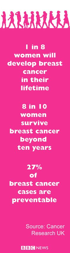 Cancer Research Uk, Signs And Symptoms, Bbc News, Breast Cancer
