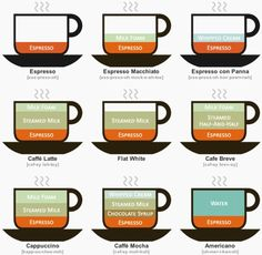 Coffee flavors and how to make them