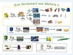 Site officiel du SMHV - Syndicat Mixte du Haut Var - Tri & recyclage expliqués aux enfants