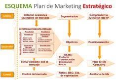Resultado de imagen para modelos de plan de marketing estrategico Marketing Digital, Online Marketing, Online Programs, Project Management, 1, Social Media, How To Plan, Business, Tips