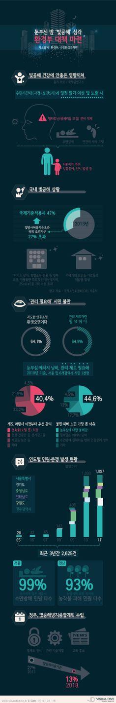 눈부신 밤 '빛공해' 심각, 민원 급증…환경부 방지 대책은? [인포그래픽] #light #Infographic ⓒ 비주얼다이브 무단 복사·전재·재배포