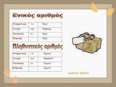 Greek Language, Education, Feelings, Learning, School, Blog, Kids, Young Children, Boys