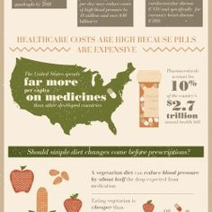 The infographic takes a look at food vs. medicine and whether or not a diet change should come before prescriptions.