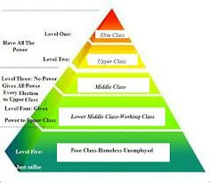 A chart showing the different levels of Social Class, which is one of the key themes in our extract. Mrs Fry being upper class, Dobson middle class, and the prisoners poor class. Outcast Series, Social Stratification, Illuminati Conspiracy, Literary Elements, Social Class, 10 Commandments, Working Class, New World Order