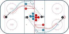 Hockey Drills, The Zone, Drill Set, Danger Zone, Hard Bodies, Thing 1, Ice Hockey, Purpose, Check