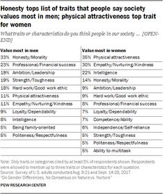 Honesty tops list of traits that people say society values most in men; physical attractiveness top trait for women The public has very different views about what society values most in men and what it values in women. While many say that society values honesty, morality and List Of Traits, Values List, Social Science Research, Relationship Images, Content Analysis, Social Media Calendar, Creative Writing Prompts, Social Trends, Marriage And Family