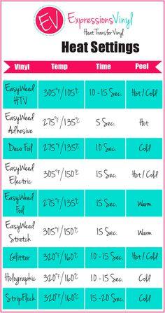 Heat Press Time Temperature Material Chart Heat Press