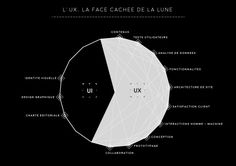 illustration by Agence LunaWeb, méthode UX UI