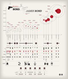 My Name is Bond - Mo Buedinger - beautiful infografik/ data vis! Ux Design, Graphic Design Resume, Web Design Trends, Chart Design, Information Visualization, Data Visualization, Bubble Chart, Diagram Chart, Dashboard Design