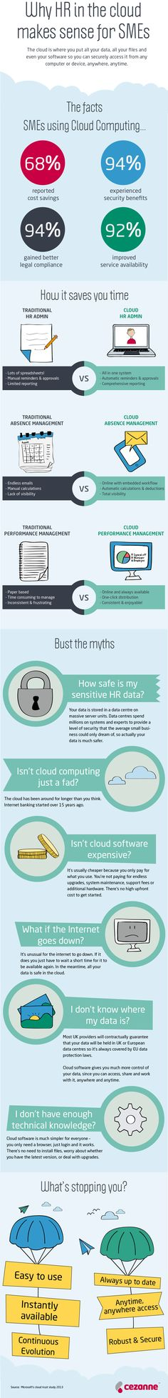 HR and Cloud Computing