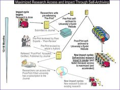 Figure 8 Maximising Research Impact Through Self-Archiving of University Research Output Peer Review, Research, Assessment, Archive, University, Colleges, Exploring, Study