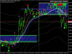 Download Free Forex Bintang Stochastic Scalping Strategy Developed