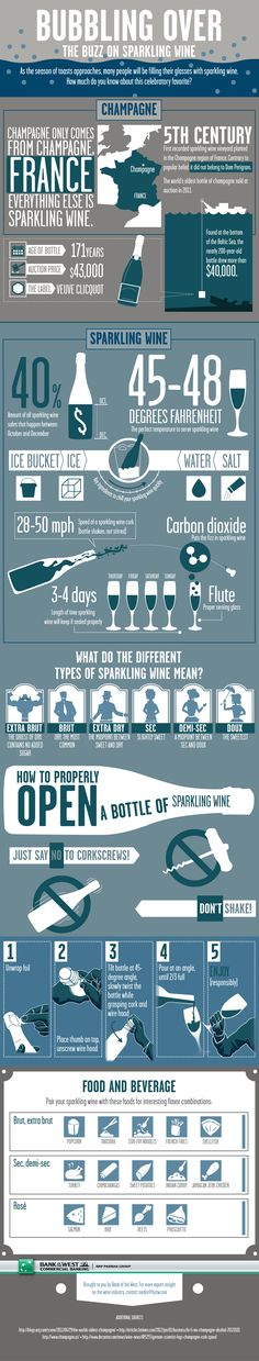 An infographic that teaches you all about sparkling wine, how to properly open and serve your next bottle, what those labels mean, and interesting foo