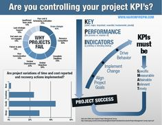 Key Performance Indicators take Project Objectives to the lower level of detail. It Service Management, Program Management, Supply Chain Management, Change Management, Business Management, Management Tips, Business Planning, Key Performance Indicator, Amélioration Continue