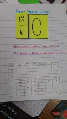 Chemical Symbol Foldable | Math = Love | Bloglovin' Mass Number, Biology, Periodic Table, Symbols, Teaching, Education, Love, Math, Tips