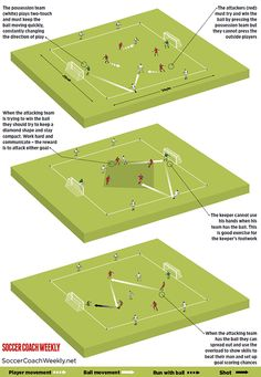 An exciting game for players who want to hone their creative instincts within a team structure Soccer Warm Up Drills, Soccer Passing Drills, Soccer Warm Ups, Football Coaching Drills, Soccer Training Drills, Rugby Training, Soccer Skills, Soccer Tips, Football Warm Up