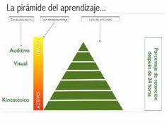 La pirámide del aprendizaje | The Flipped Classroom. Ejercicios para desarrollarla http://www.eduteka.org/articulos/TaxonomiaBloomDigital