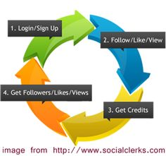 Cool way to earn likes, follows and visits