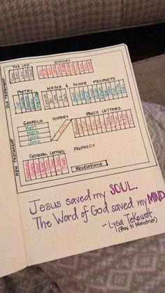#BulletJournal Bible Study Spread