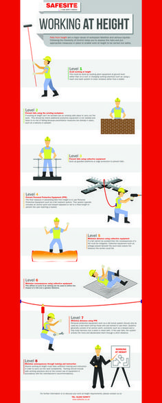 A simple infographic to showing the hierarchy of control methods for work at height Health And Safety Poster, Safety Posters, Fire And Safety Engineering, Fire Safety, Mechanical Engineering, Civil Engineering, Safety Talk, Risk Matrix, Level 7