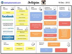 Here is an business model Business Canvas, Business Model Canvas Examples, Business Model Example, Business Analyst, Business Innovation, Business Marketing, Media Marketing, Business Management, Business Planning