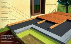 Taras drewniany i z kompozytu - budowa i właściwości