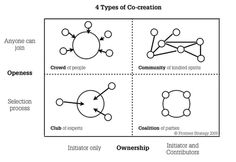 4 Types of Co-creation Design Thinking Process, Systems Thinking, Design Process, Innovation Management, Business Model Canvas, Co Design, Design Cycle, Sketch Notes, Change Management