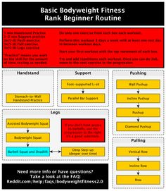 Rank beginner bodyweight routine