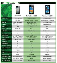 #Nokia Lumia 900 Review: Head-to-Head With The Lumia 800 and iPhone 4S  PIN REPIN LIKE