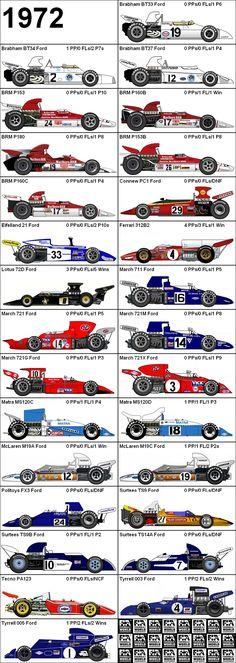 Formula One Grand Prix 1972 Cars