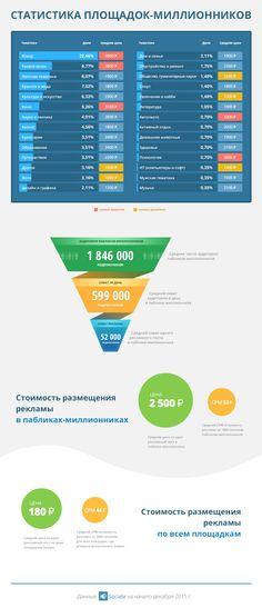 Sociate, биржа для размещения рекламы всоциальных сетях, провела исследование сообществ-миллионников во«ВКонтакте» сцелью определить среднюю стоимость публикаций иэффективность размещений.