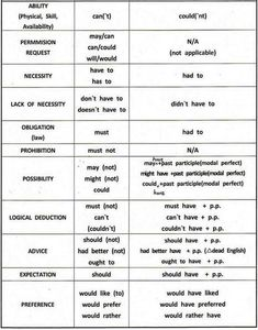 Modal verbs definition and examples and uses English grammar   Learning Basic English, to Advanced Over 700 On-Line Lessons and Exercises Free   Scoop.it