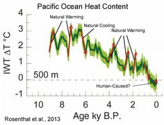 New Paper: At Least 80% Of The Warming Over The Last Century Due To 'Natural Phenomena'