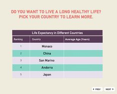 Storyline 360: Life Expectancy in Different Countries Interactive Table, Different Countries, Healthy Life, Organizing, Tables, Country, Learning, Healthy Living, Mesas