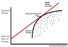 The method to determine the best position on the efficient frontier line is the capital market line (CML). The capital market line is, graphically, a tangent line that can be drawn on a graph, connecting the return of risk-free-asset with the efficient market frontier. An investor is only willing to accept higher risk if the return rises proportionally. The CML shows where the most efficient portfolio lies on the efficient frontier line.