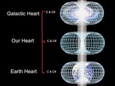 The Heart chakra is well known as the center of our energy field, the center point of the torus field and merkaba, our central anchor poin. Pseudo Science, Cosmic Consciousness, Fractal Patterns, Spirit Science, Flower Of Life, Sacred Geometry, Knowledge, Healing, Alchemy