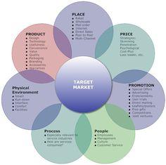 MBA Marketing: 7 Ps สำหรับ สินค้าบริการ