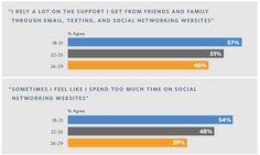 Clark University Poll on Emerging Adulthood. Emerging Adulthood, Networking Websites, Will Arnett, 29 Years Old, Social Networks, Insight, Psychology, Presentation, University