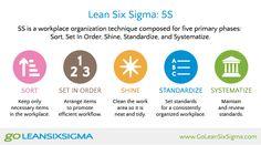 leansix sigma training tools on pinterest flowchart