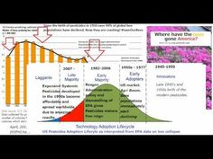 I invite you to look at my 2012 bee talk... explaining #pesticides effect on #Bees. I provide 60 years of #USDA un-refutable #evidence that pesticides are the directly linked to the bee #collapse that started in 1950s.