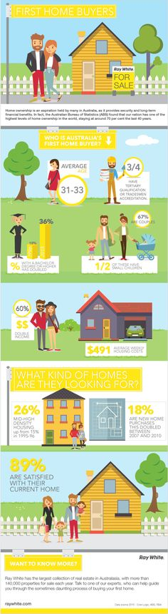 Real Estate Infographic first home buyers, Ray White