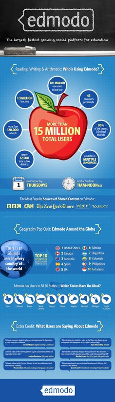 Edmodo Infographic: Learn more about the largest, fastest growing social platform for education