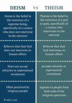 What is the difference between Deism and Theism? Deism believes that that god does not intervene in human affairs.Theism believes that that god intervenes. Psychology Notes, Psychology Major, Psychology Facts, Writing Words, Writing Skills, Writing A Book, Philosophy Theories, Philosophy Quotes, English Vocabulary Words